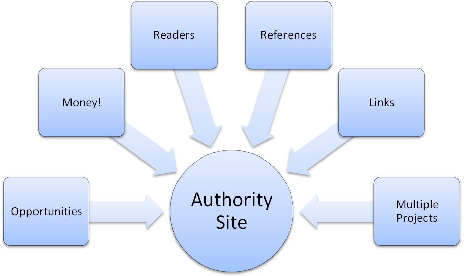 authority site la gi