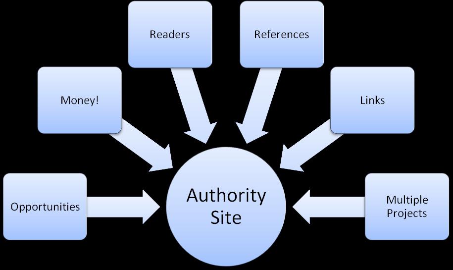 authority site la gi